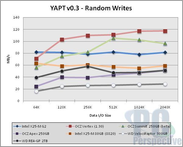 Intel X25-M 'G2' 34nm 160GB SSD Review - Storage 34