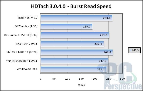 Intel X25-M 'G2' 34nm 160GB SSD Review - Storage  1