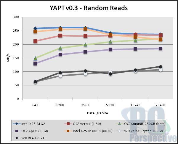 Intel X25-M 'G2' 34nm 160GB SSD Review - Storage 33