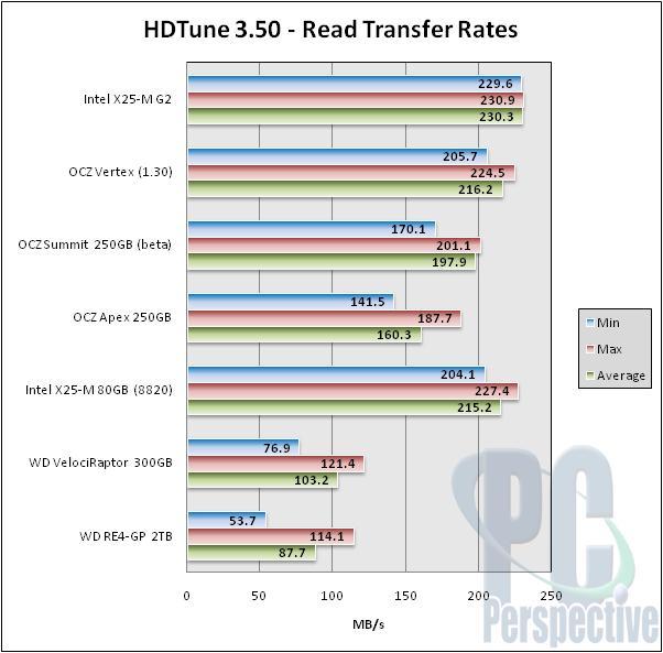 Intel X25-M 'G2' 34nm 160GB SSD Review - Storage  2