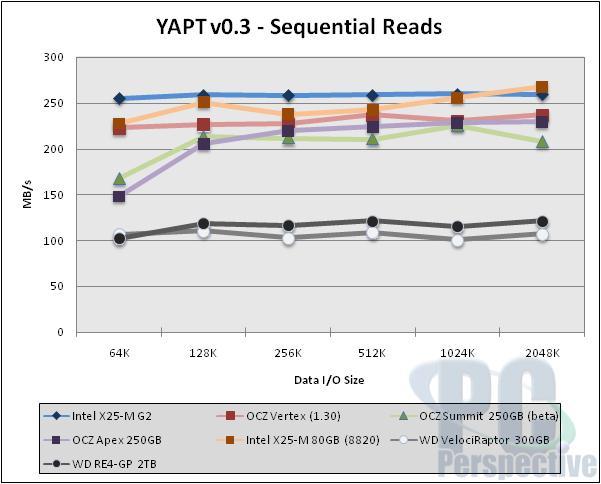 Intel X25-M 'G2' 34nm 160GB SSD Review - Storage 35