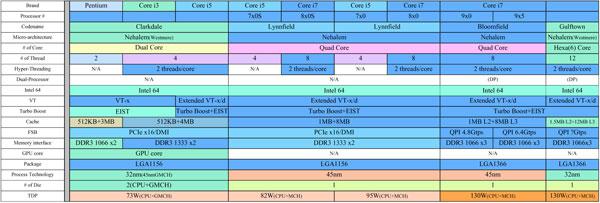 Huge (literally) Intel roadmaps show 2010+, Turbo Mode scaling - Processors 5