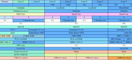 Huge (literally) Intel roadmaps show 2010+, Turbo Mode scaling