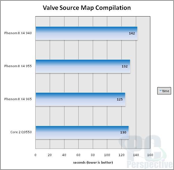 AMD Phenom II X4 965 Review: Watt's the Problem Here? - Processors  34