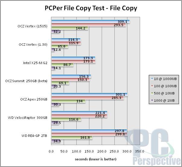 OCZ Vertex beta firmware with background 'Garbage Collection' - Storage 32