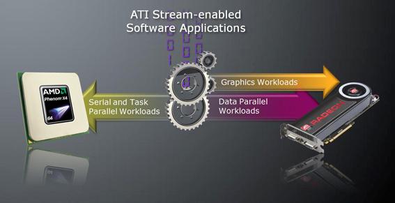 ATI Stream vs. NVIDIA CUDA - GPGPU computing battle royale - Graphics Cards 59