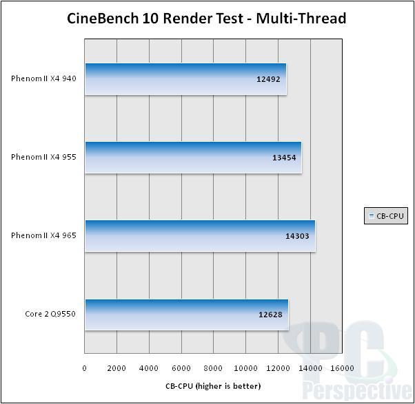 AMD Phenom II X4 965 Review: Watt's the Problem Here? - Processors  32