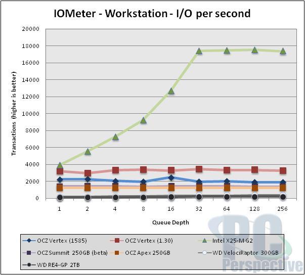 OCZ Vertex beta firmware with background 'Garbage Collection' - Storage 34