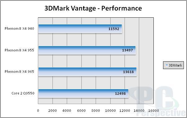 AMD Phenom II X4 965 Review: Watt's the Problem Here? - Processors  27