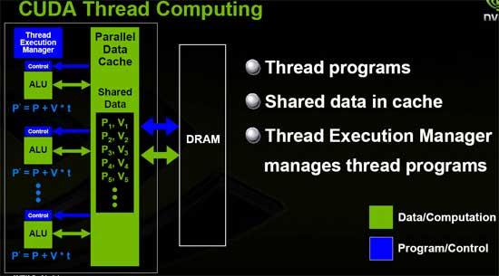 ATI Stream vs. NVIDIA CUDA - GPGPU computing battle royale - Graphics Cards  61