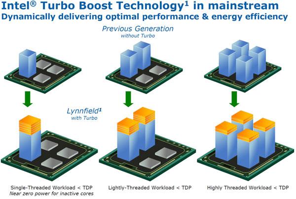 Intel Lynnfield Core i7-870 and Core i5-750 Processor Review - Processors  2