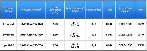 Intel Core i7-860 Lynnfield Processor Review - Best value in processors? - Processors  6