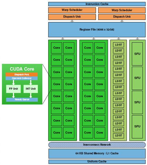 NVIDIA Fermi Next Generation GPU Architecture Overview - Graphics Cards  4