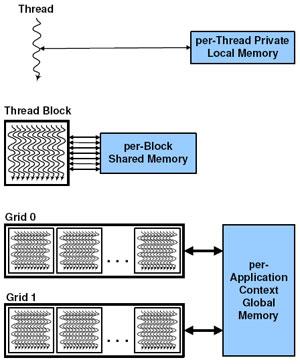 NVIDIA Fermi Next Generation GPU Architecture Overview - Graphics Cards  2