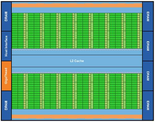 NVIDIA Fermi Next Generation GPU Architecture Overview - Graphics Cards  3