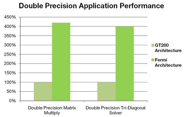 NVIDIA Fermi Next Generation GPU Architecture Overview - Graphics Cards  5