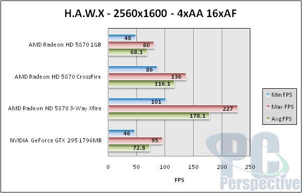 AMD Radeon HD 5870 Triple CrossFireX Performance Testing - Graphics Cards 72