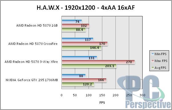 AMD Radeon HD 5870 Triple CrossFireX Performance Testing - Graphics Cards 70