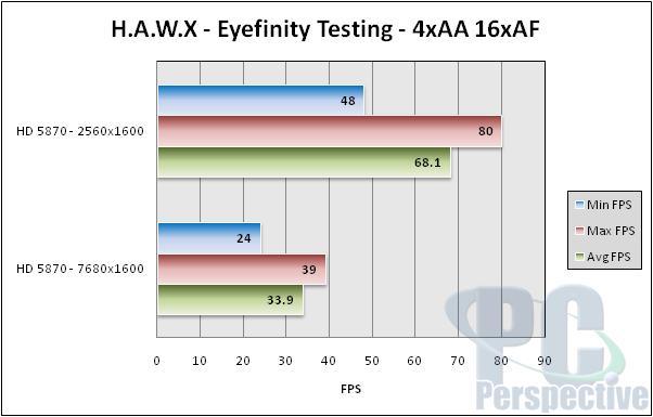 AMD Radeon HD 5870 Eyefinity Performance Testing - Graphics Cards 44