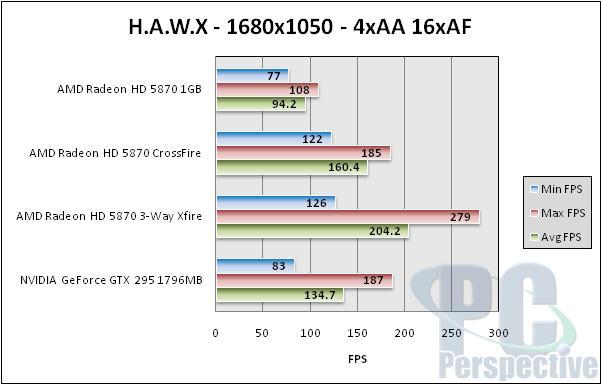 AMD Radeon HD 5870 Triple CrossFireX Performance Testing - Graphics Cards 68