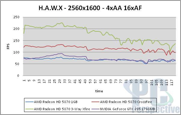 AMD Radeon HD 5870 Triple CrossFireX Performance Testing - Graphics Cards 71