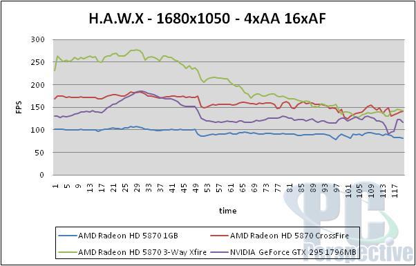 AMD Radeon HD 5870 Triple CrossFireX Performance Testing - Graphics Cards 67
