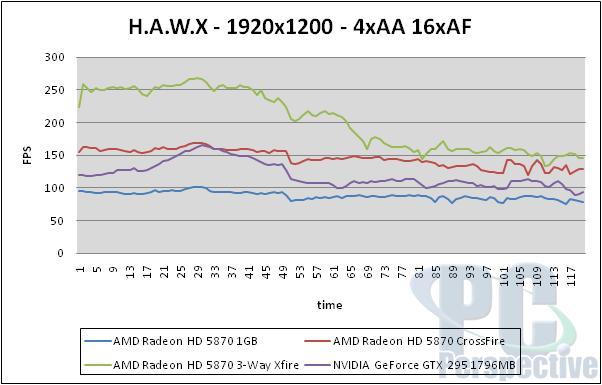 AMD Radeon HD 5870 Triple CrossFireX Performance Testing - Graphics Cards 69