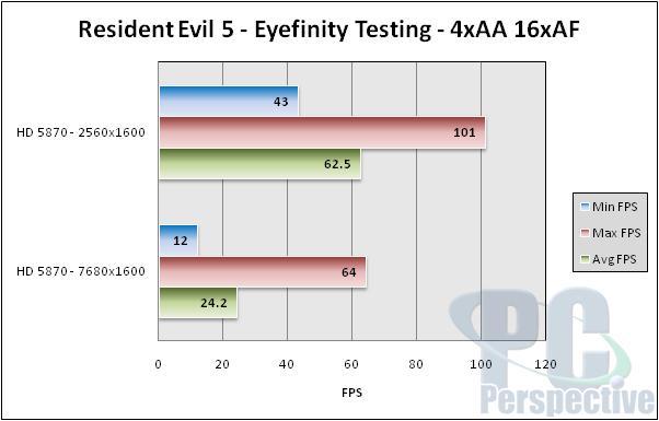 AMD Radeon HD 5870 Eyefinity Performance Testing - Graphics Cards 43