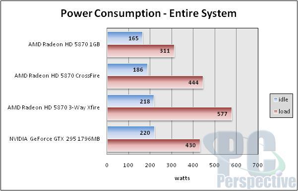 AMD Radeon HD 5870 Triple CrossFireX Performance Testing - Graphics Cards 62
