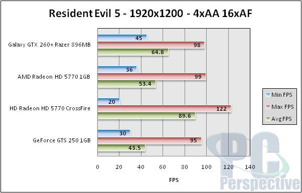 Galaxy GeForce GTX 260+ Razor Edition - Single slot performance - Graphics Cards 77