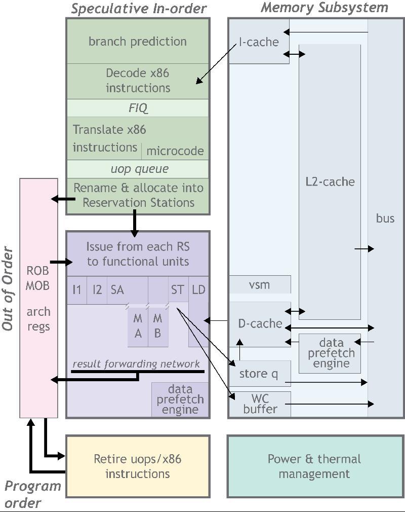 VIA Introduces New VIA Nano 3000 Series Processors - Processors 2
