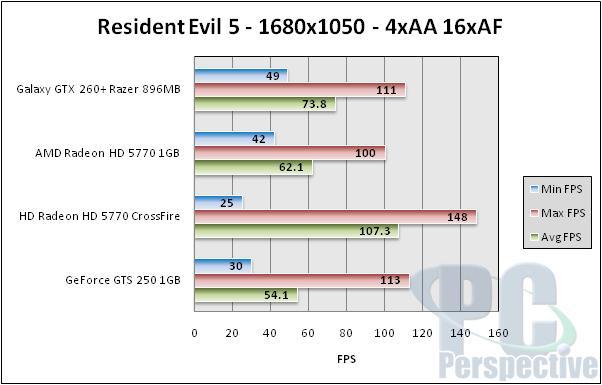 Galaxy GeForce GTX 260+ Razor Edition - Single slot performance - Graphics Cards 75
