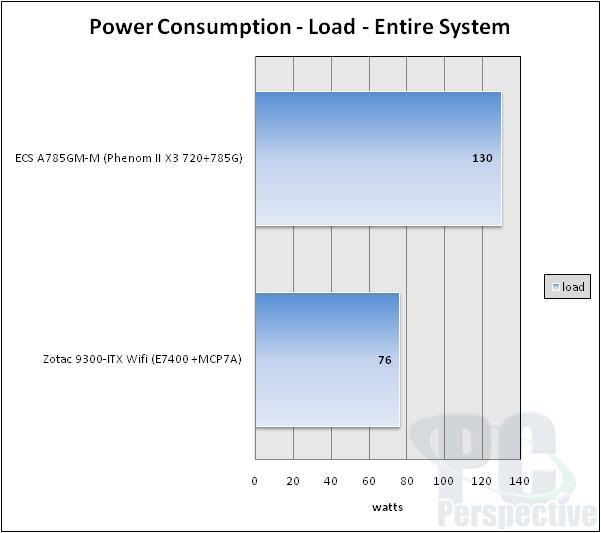 Zotac Geforce 9300-ITX WiFi LGA775 Motherboard Review - Motherboards  69