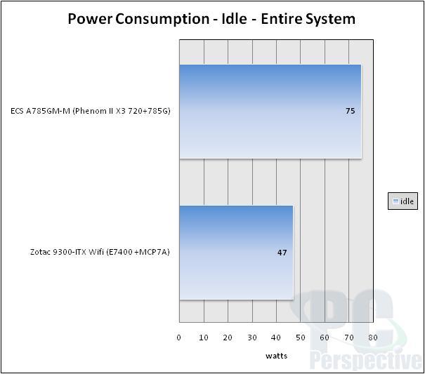 Zotac Geforce 9300-ITX WiFi LGA775 Motherboard Review - Motherboards  68