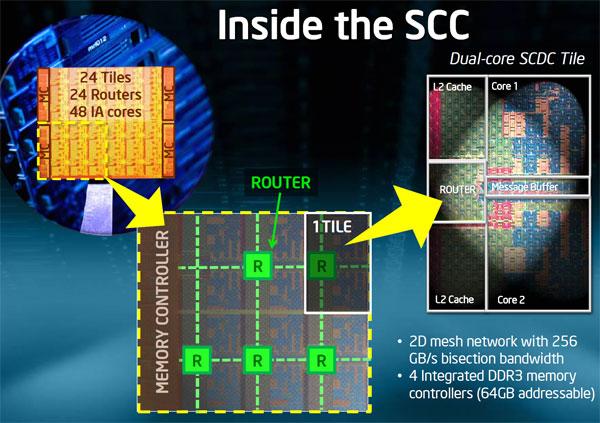Intel Shows 48-core x86 Processor as Single-chip Cloud Computer - Processors  4