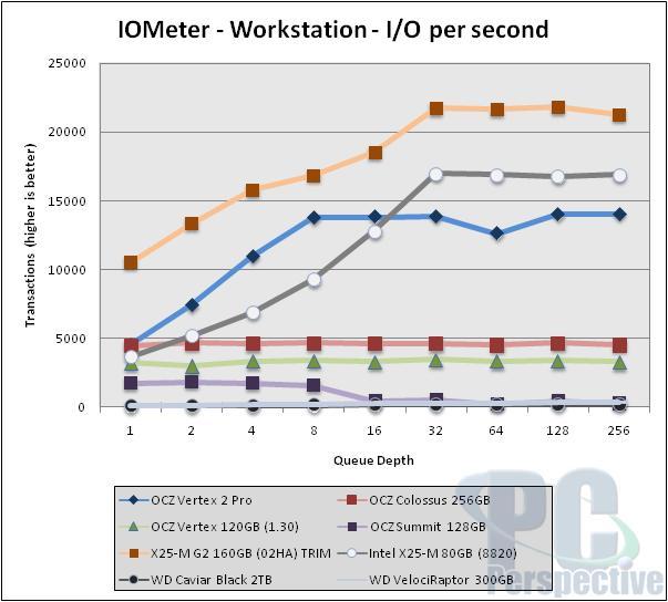 OCZ Vertex 2 Pro SSD Review - The Sandforce Cometh - Storage 43