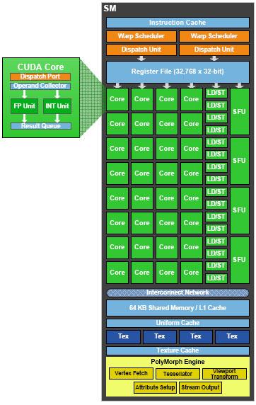 NVIDIA GF100 Architecture Preview - Fermi brings DX11 to the desktop - Graphics Cards  22