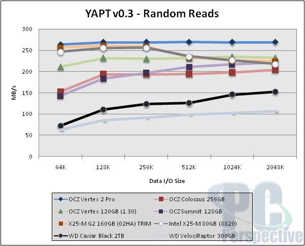 OCZ Vertex 2 Pro SSD Review - The Sandforce Cometh - Storage 40