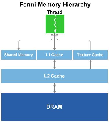 NVIDIA GF100 Architecture Preview - Fermi brings DX11 to the desktop - Graphics Cards  21