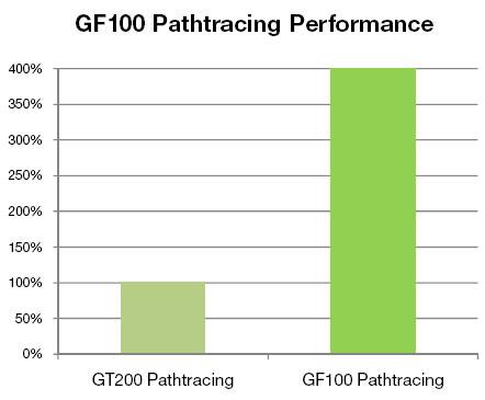 NVIDIA GF100 Architecture Preview - Fermi brings DX11 to the desktop - Graphics Cards  24
