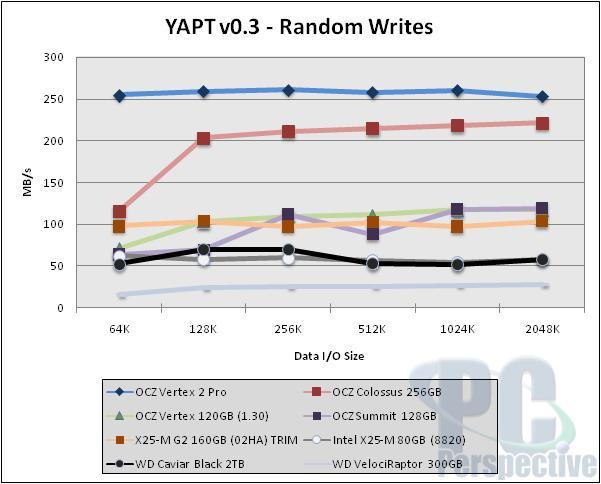 OCZ Vertex 2 Pro SSD Review - The Sandforce Cometh - Storage 41