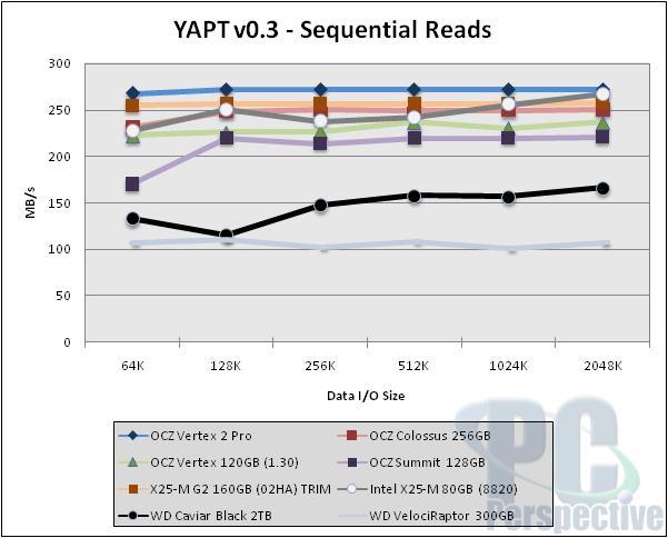 OCZ Vertex 2 Pro SSD Review - The Sandforce Cometh - Storage 42