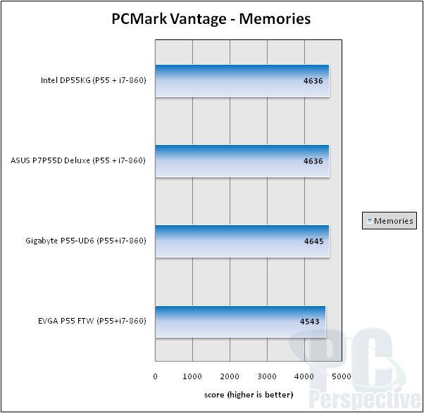 EVGA P55 FTW LGA 1156 ATX Motherboard Review - Motherboards 77
