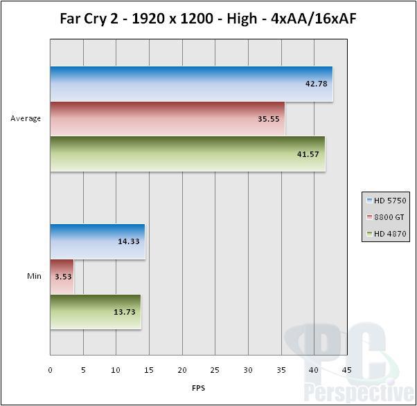 ASUS EAH5750 Formula Radeon HD 5750 Video Card Review - Graphics Cards 40