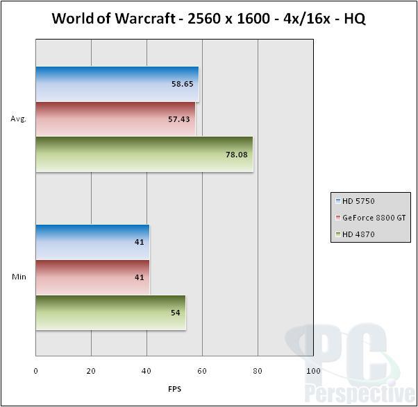 ASUS EAH5750 Formula Radeon HD 5750 Video Card Review - Graphics Cards 44