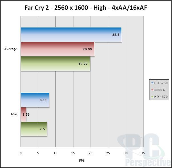 ASUS EAH5750 Formula Radeon HD 5750 Video Card Review - Graphics Cards 41