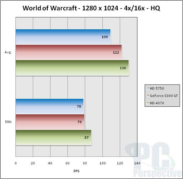 ASUS EAH5750 Formula Radeon HD 5750 Video Card Review - Graphics Cards 42