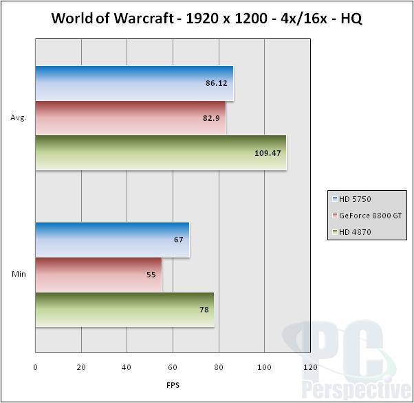 ASUS EAH5750 Formula Radeon HD 5750 Video Card Review - Graphics Cards 43