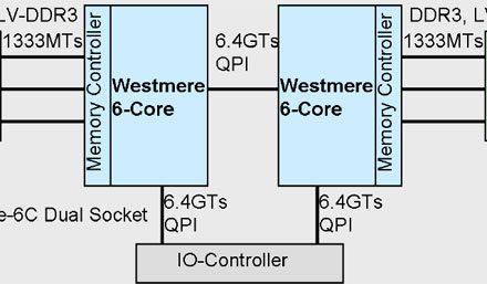 Intel Gulftown die shot, specs revealed