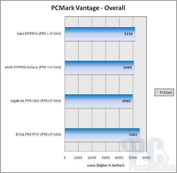 EVGA P55 FTW LGA 1156 ATX Motherboard Review - Motherboards 73